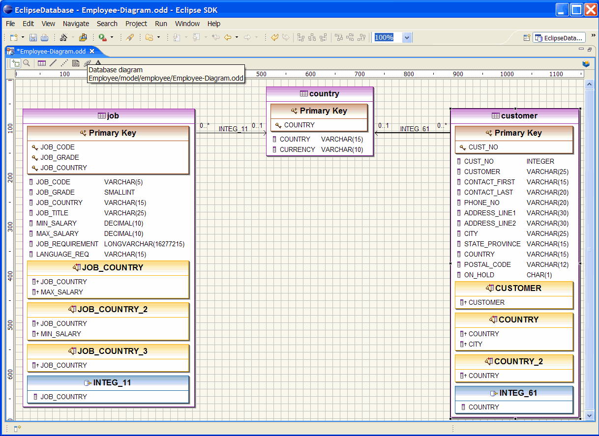 eclipsedatabase   overviewdatabase diagram