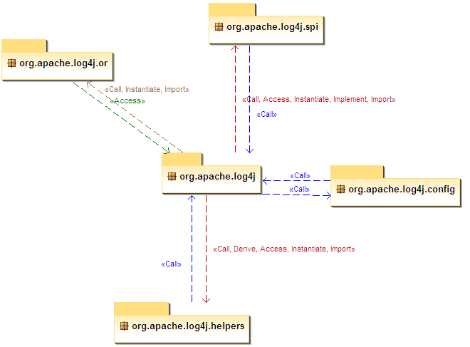 Soyatec open solution company xaml for java uml for eclipse a package diagram centered on orgapachelog4j package ccuart Gallery