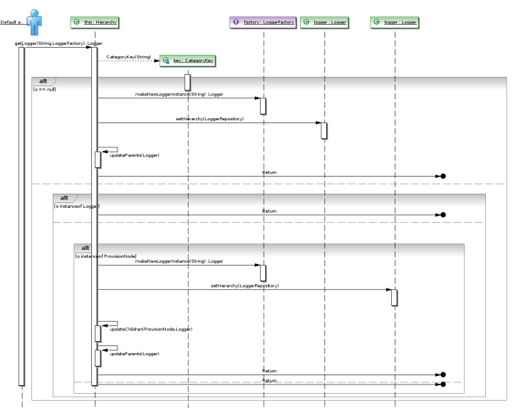Sequence diagram eclipse plugin circuit diagram symbols soyatec open solution company xaml for java uml for eclipse and rh soyatec com sequence diagram generator eclipse plugin sequence diagram eclipse plugin ccuart Choice Image